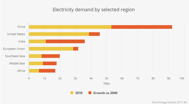 IEA: World Energy Outlook, 2017
